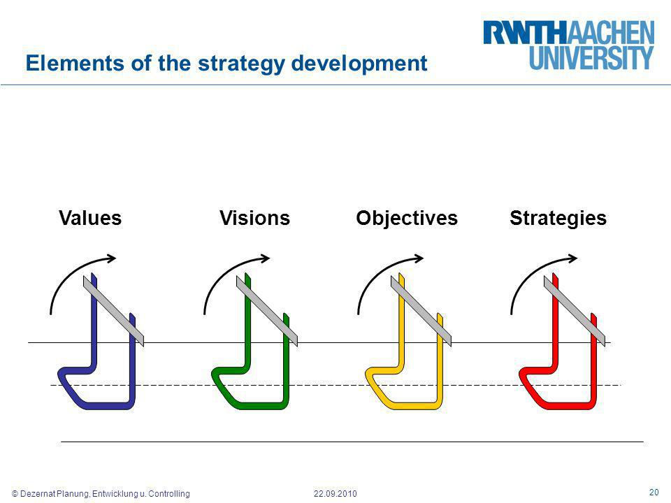 Elements of the strategy development