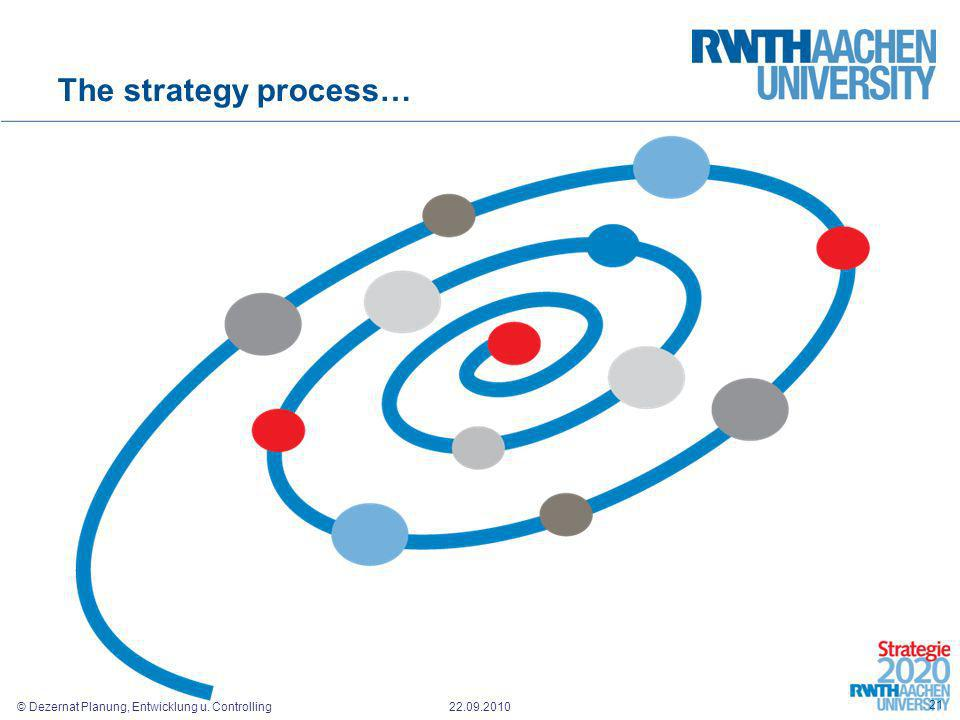 The strategy process…