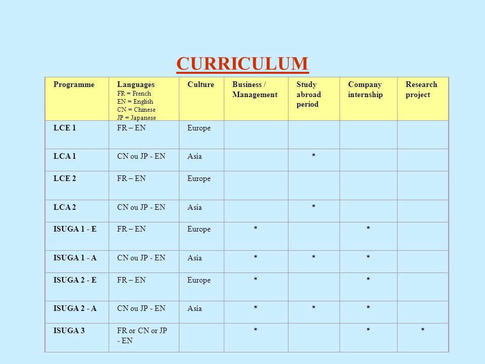 CURRICULUM Programme Languages FR = French EN = English CN = Chinese