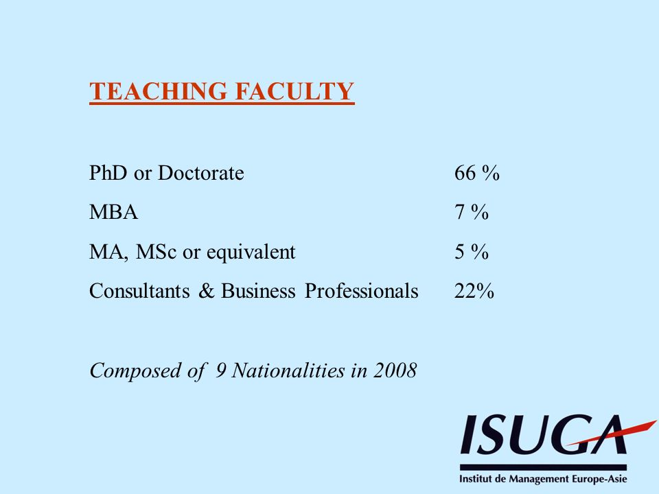 TEACHING FACULTY PhD or Doctorate 66 % MBA 7 %