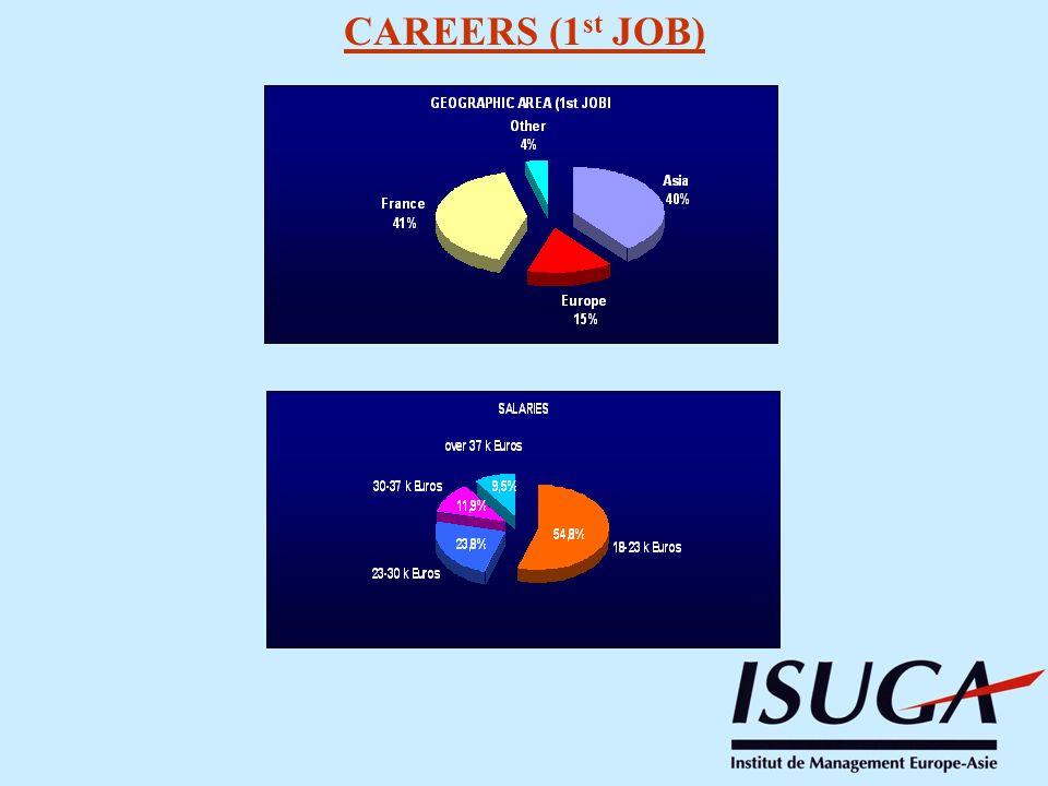 CAREERS (1st JOB)
