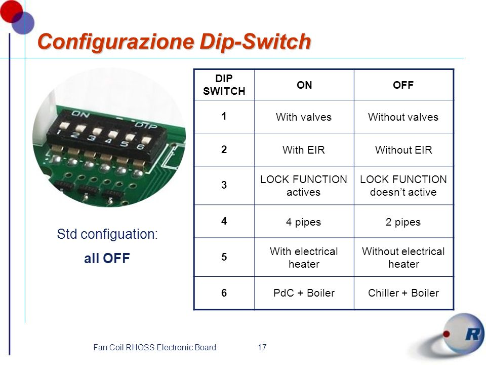 Configurazione Dip-Switch