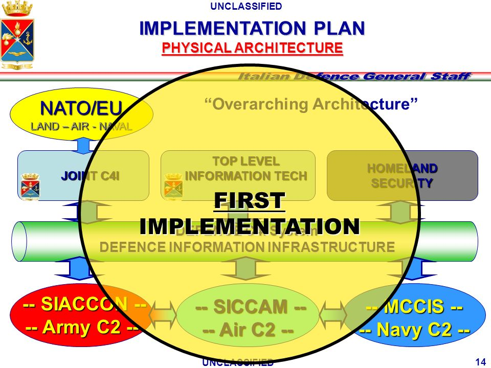 FIRST IMPLEMENTATION IMPLEMENTATION PLAN NATO/EU -- SIACCON --
