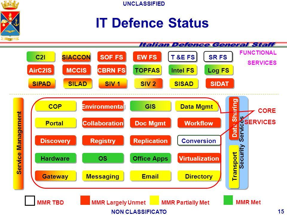 IT Defence Status C2I SIACCON SOF FS EW FS T &E FS SR FS AirC2IS MCCIS