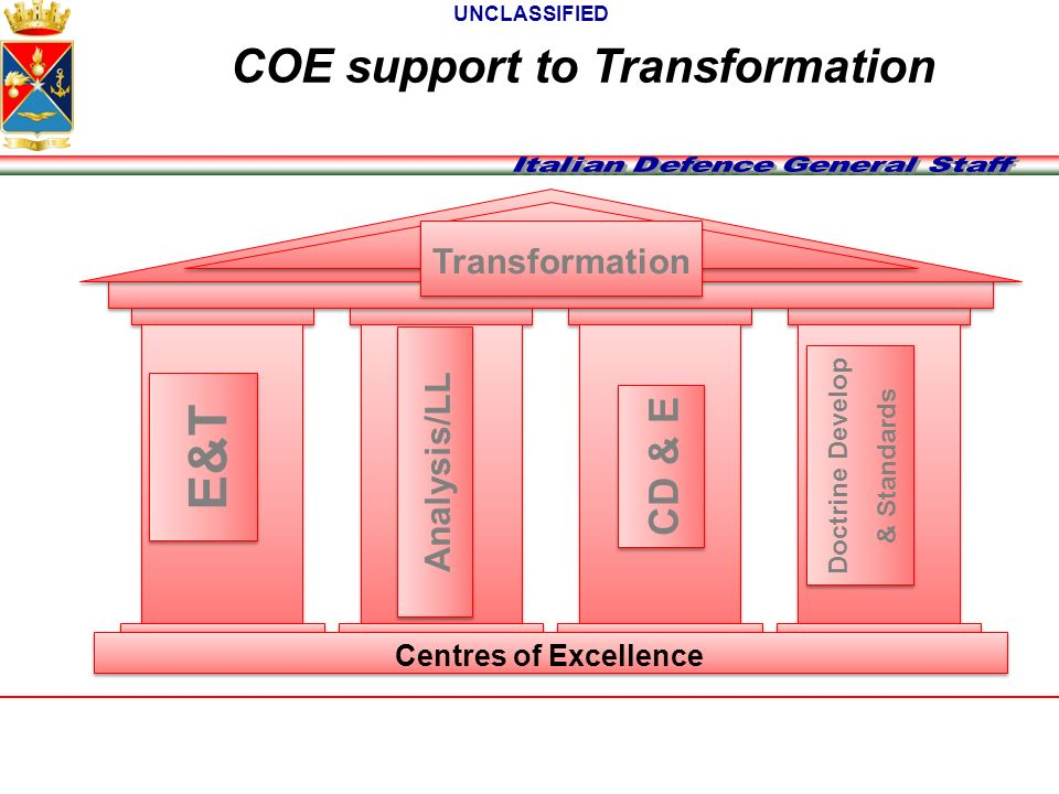 COE support to Transformation