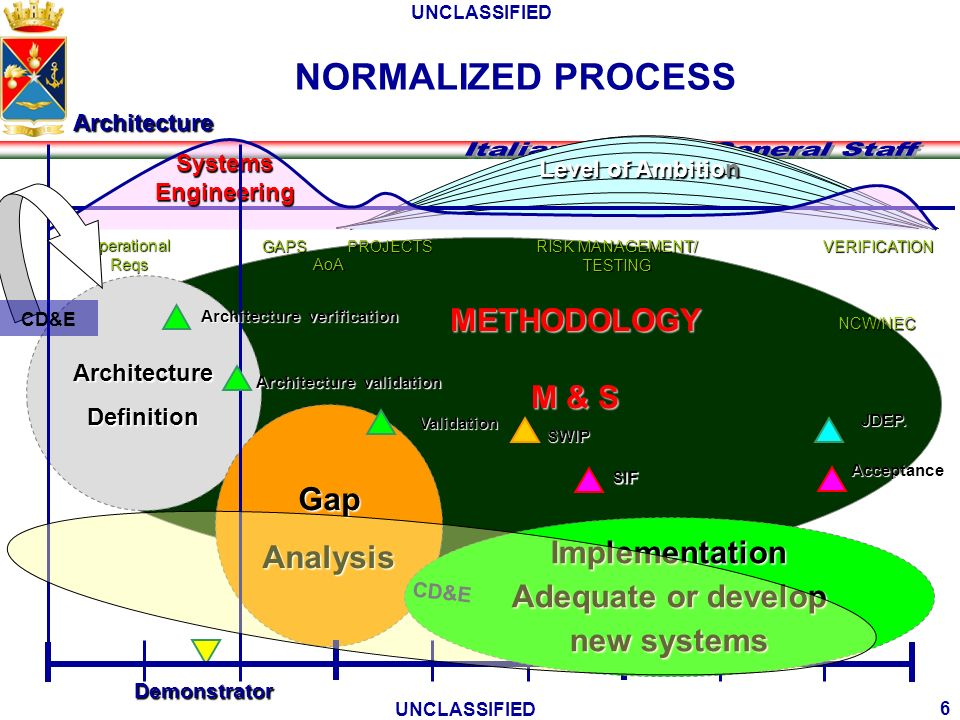NORMALIZED PROCESS METHODOLOGY M & S Gap Analysis Implementation