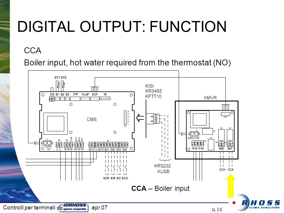 DIGITAL OUTPUT: FUNCTION