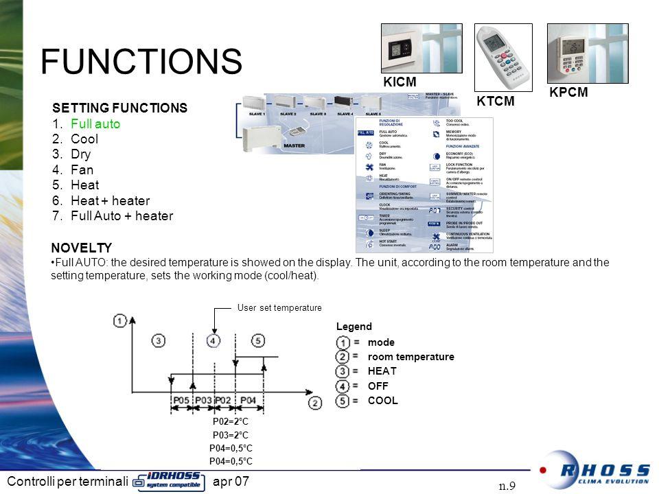 FUNCTIONS SETTING FUNCTIONS Full auto Cool Dry KICM Fan KPCM Heat KTCM