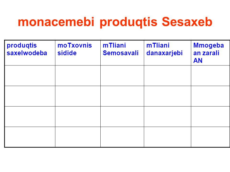 monacemebi produqtis Sesaxeb