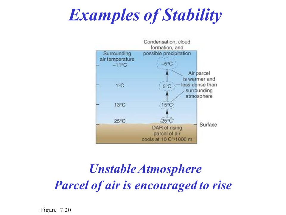 Unstable Atmosphere Parcel of air is encouraged to rise