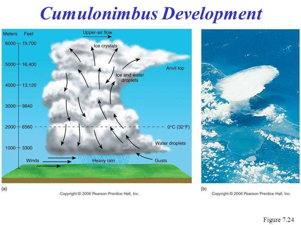 Cumulonimbus Development