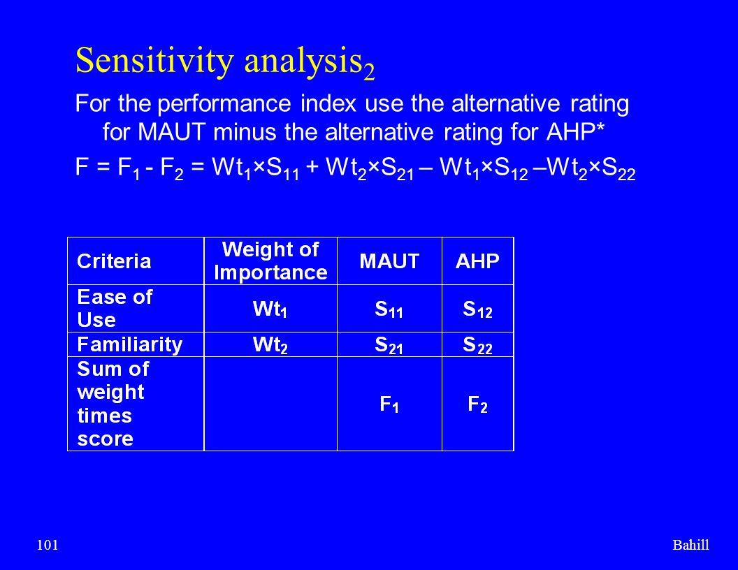 Sensitivity analysis2 For the performance index use the alternative rating for MAUT minus the alternative rating for AHP*