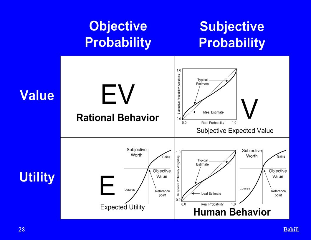 Bahill The upper-left quadrant is defined as rational behavior.