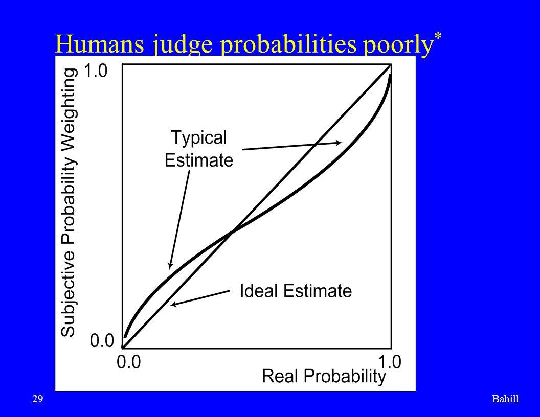 Humans judge probabilities poorly*