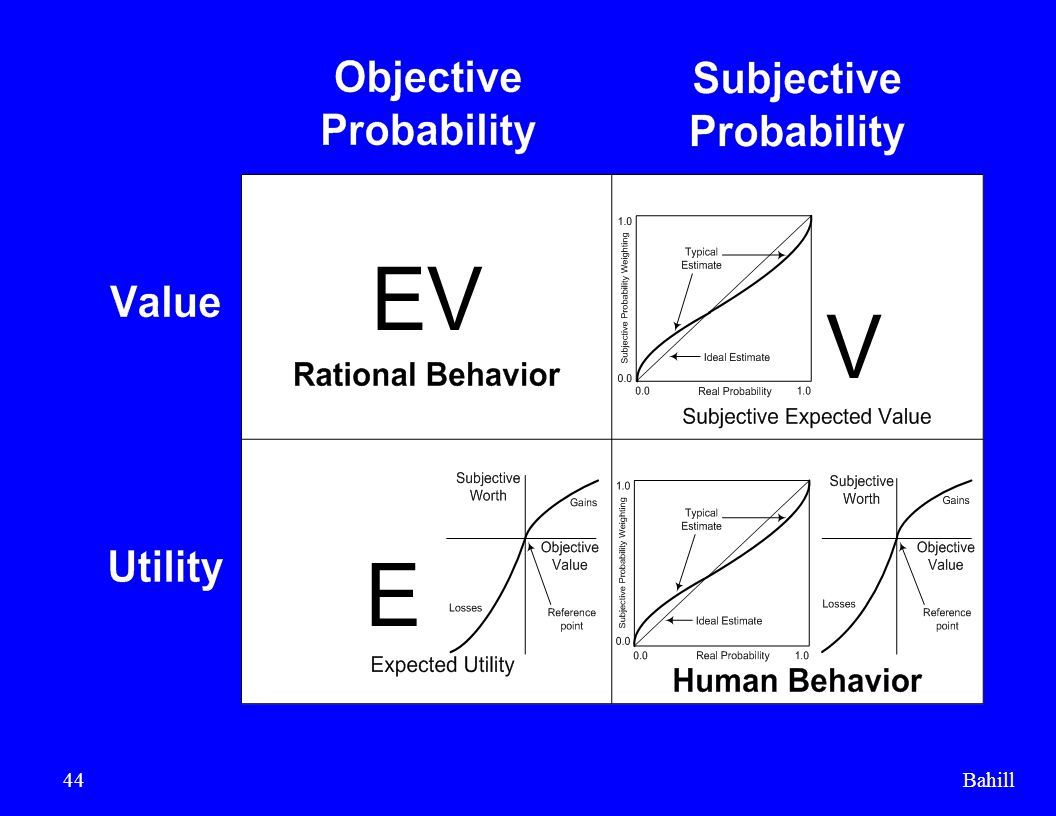 In the last two dozen slides, we showed how human behavior differed from rational behavior. Next we are going to show that tradeoff studies can help move you toward more rational decisions.