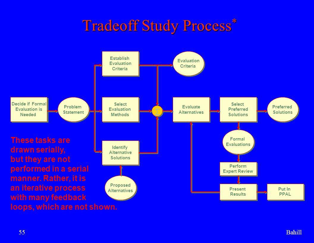 Tradeoff Study Process*