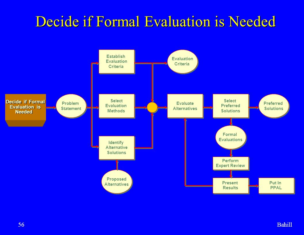 Decide if Formal Evaluation is Needed