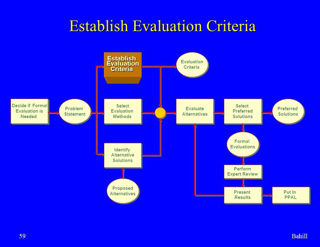 Establish Evaluation Criteria