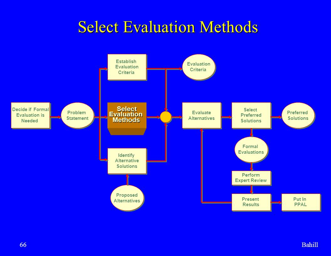 Select Evaluation Methods