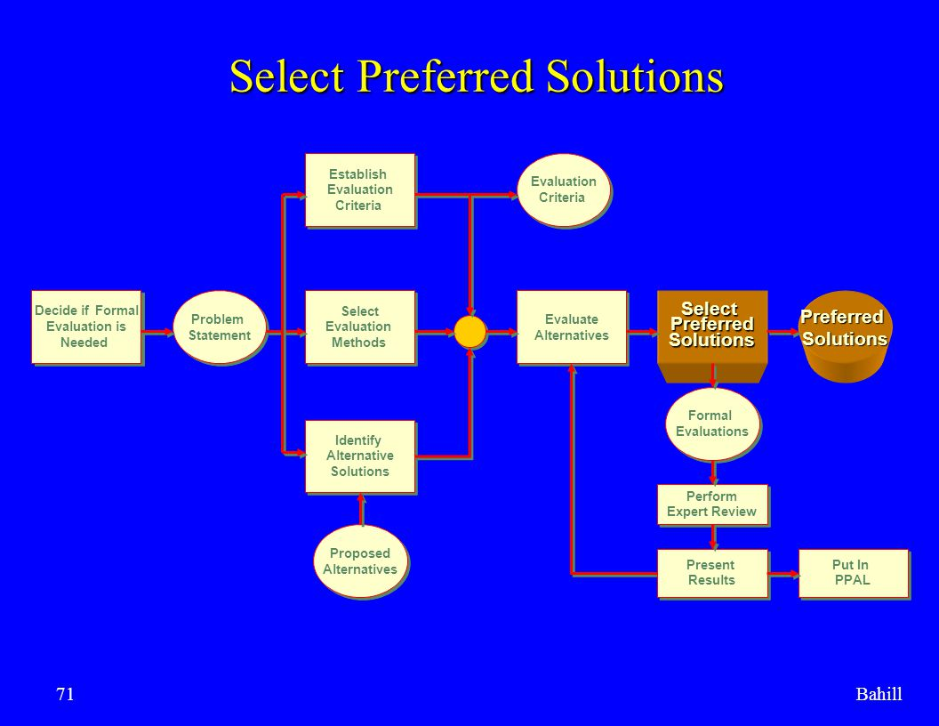 Select Preferred Solutions