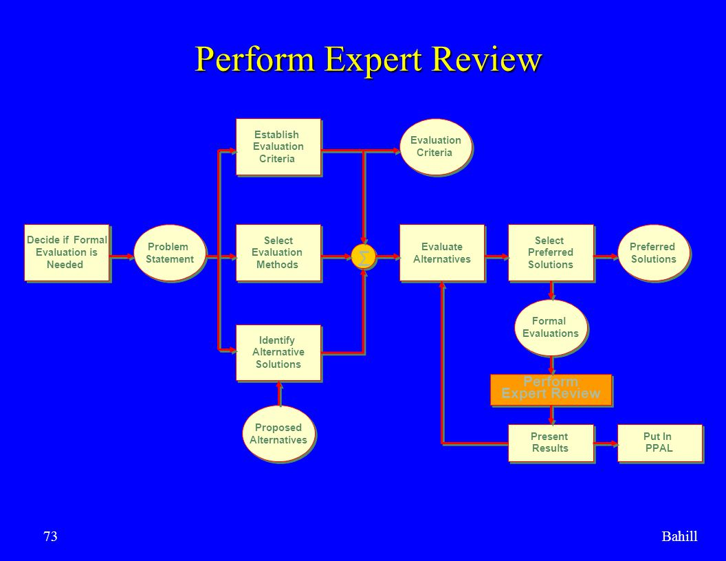 Perform Expert Review ∑ Perform Expert Review Bahill