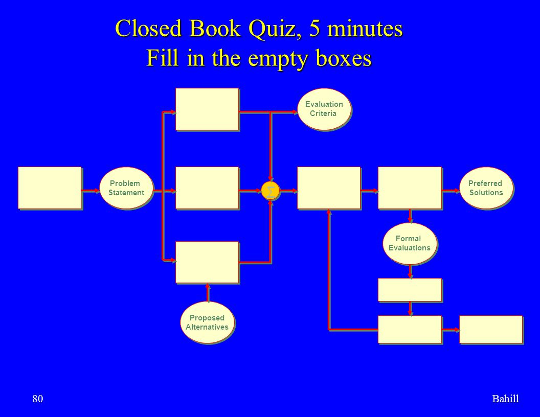 Closed Book Quiz, 5 minutes Fill in the empty boxes