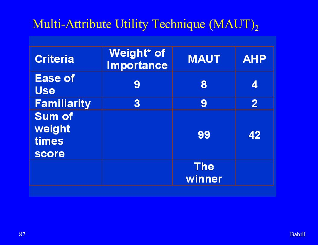 Multi-Attribute Utility Technique (MAUT)2