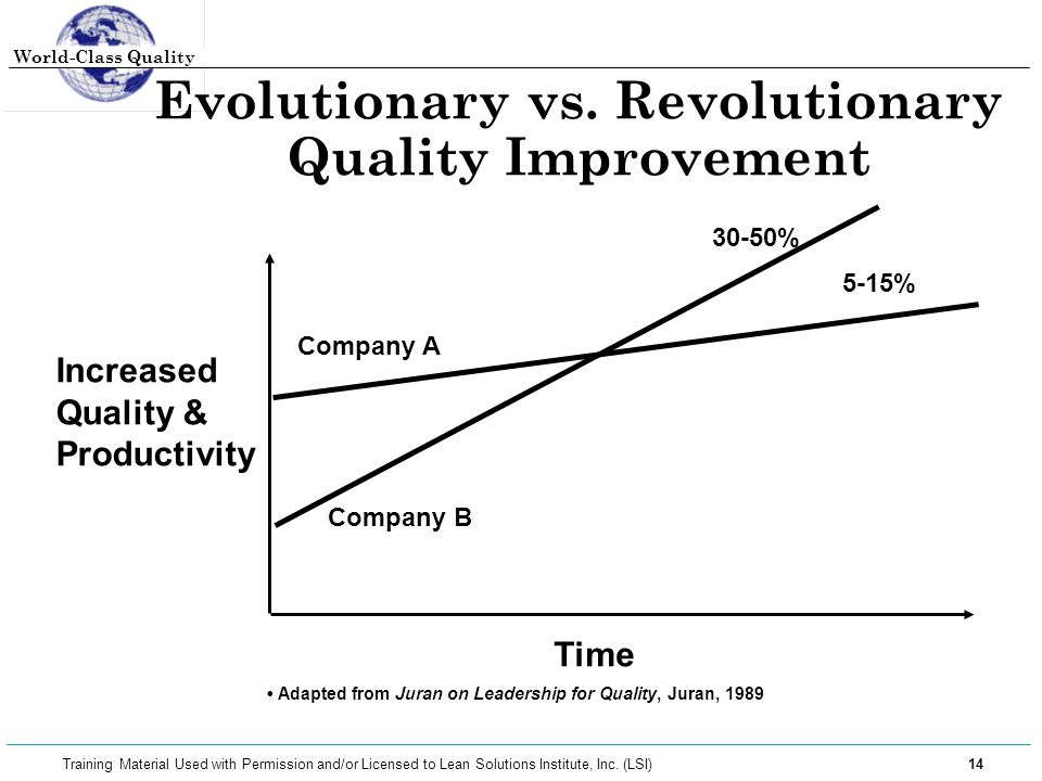 Evolutionary vs. Revolutionary Quality Improvement