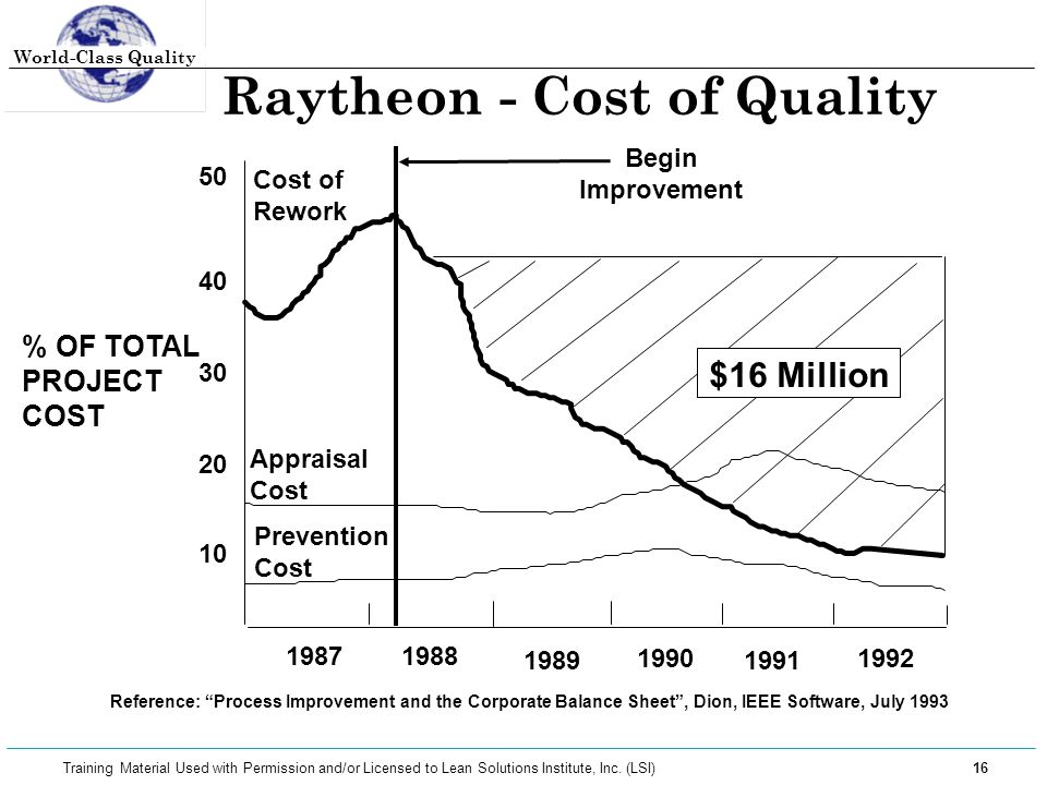 Raytheon - Cost of Quality