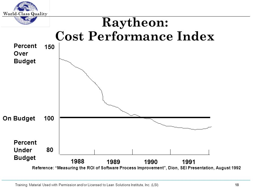 Raytheon: Cost Performance Index