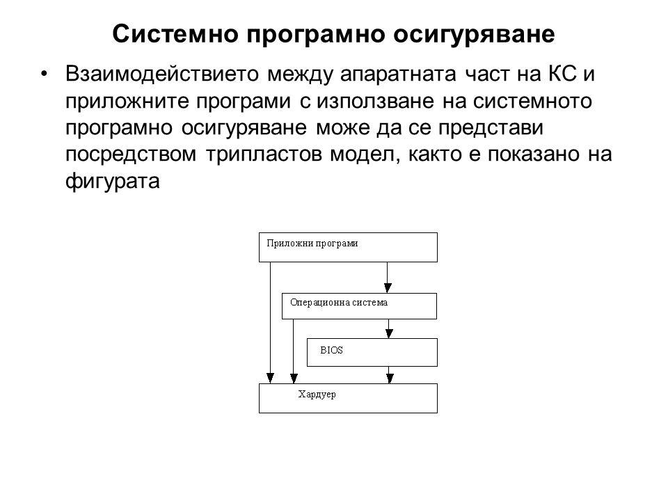 Системно програмно осигуряване