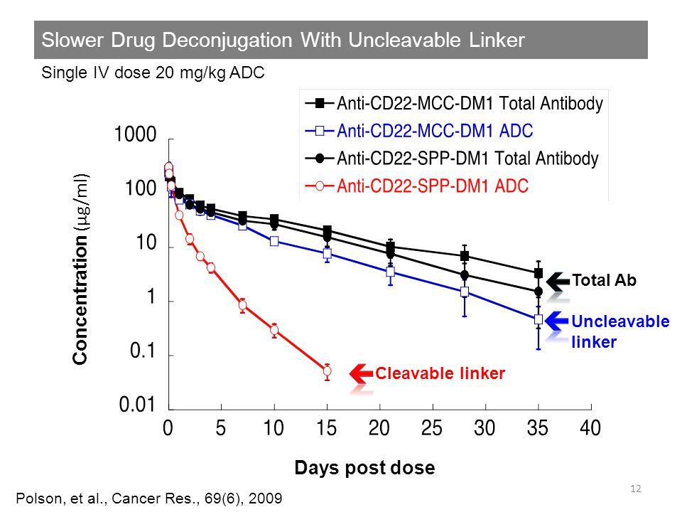 Slower Drug Deconjugation With Uncleavable Linker