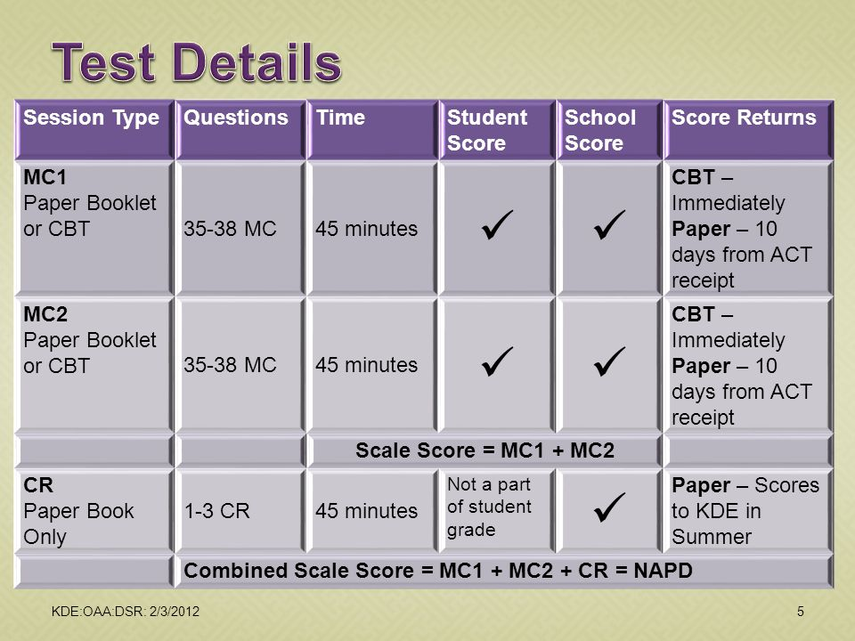 Test Details  Session Type Questions Time Student Score School Score