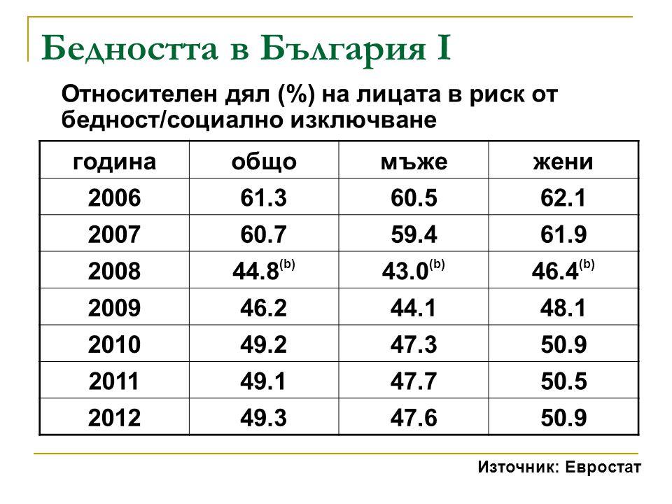 Бедността в България I Относителен дял (%) на лицата в риск от бедност/социално изключване. година.