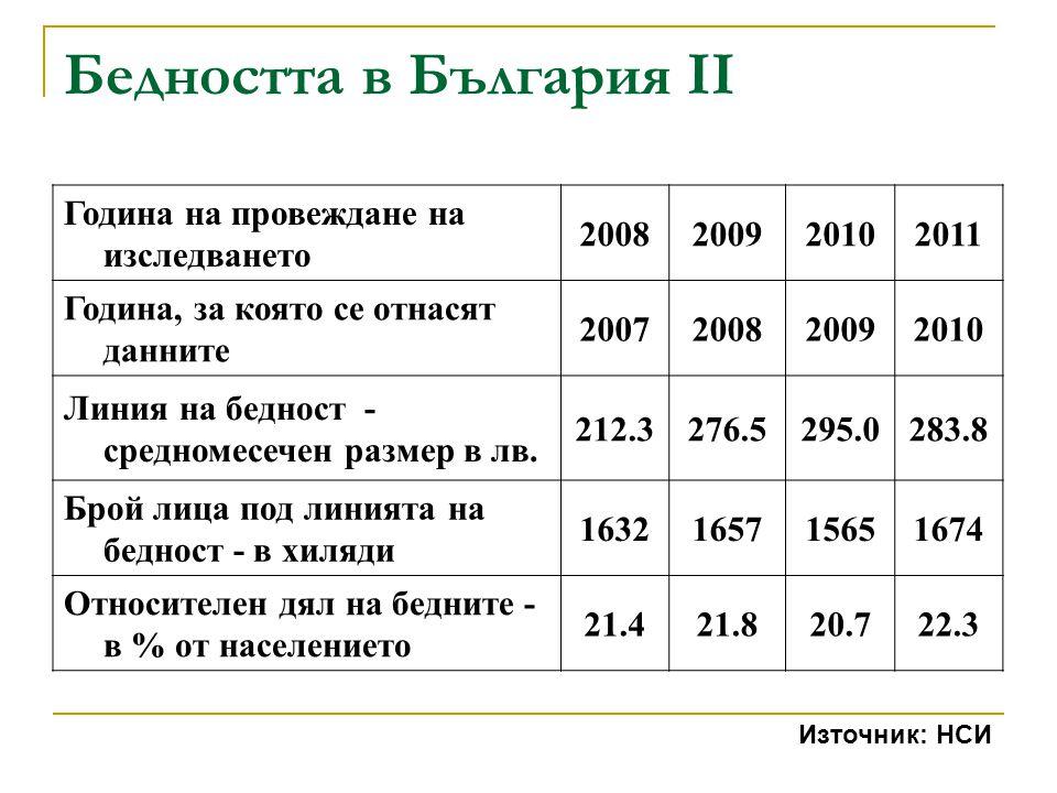 Бедността в България II