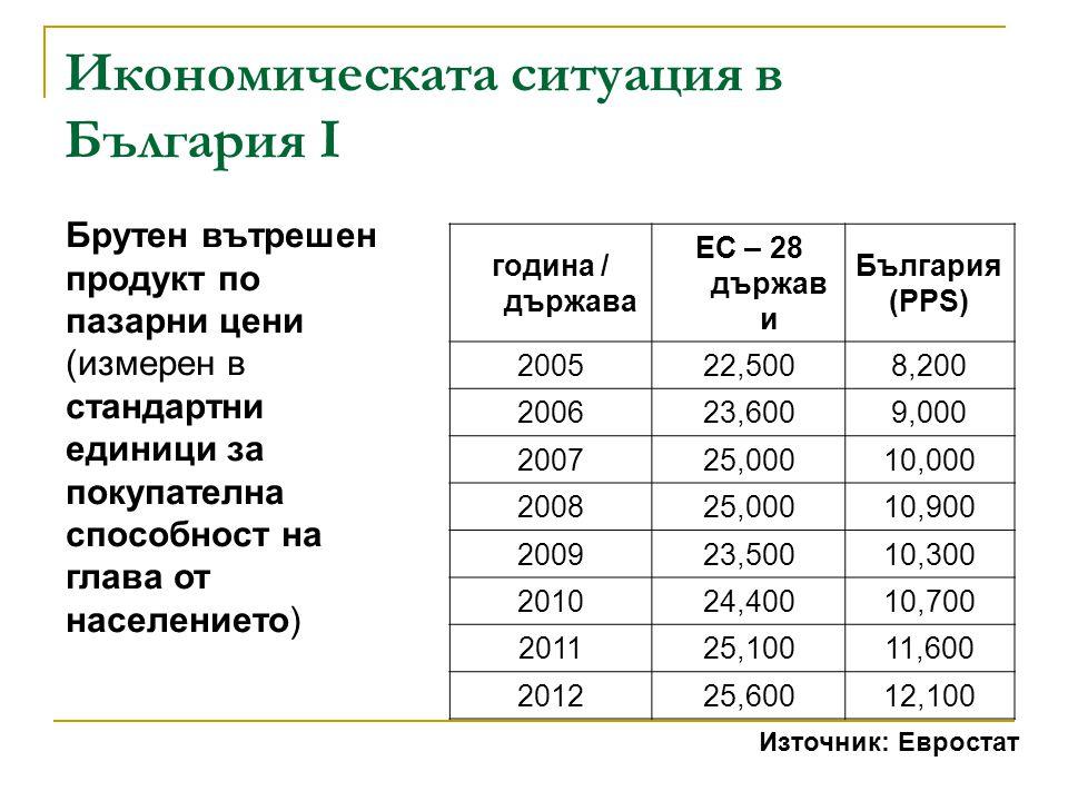 Икономическата ситуация в България I