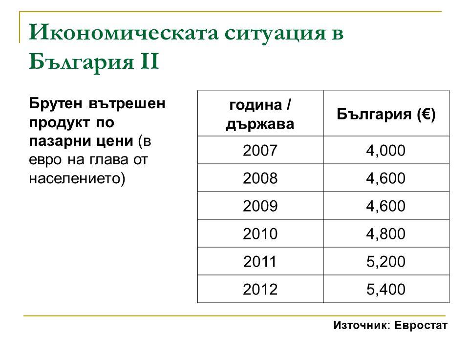 Икономическата ситуация в България II