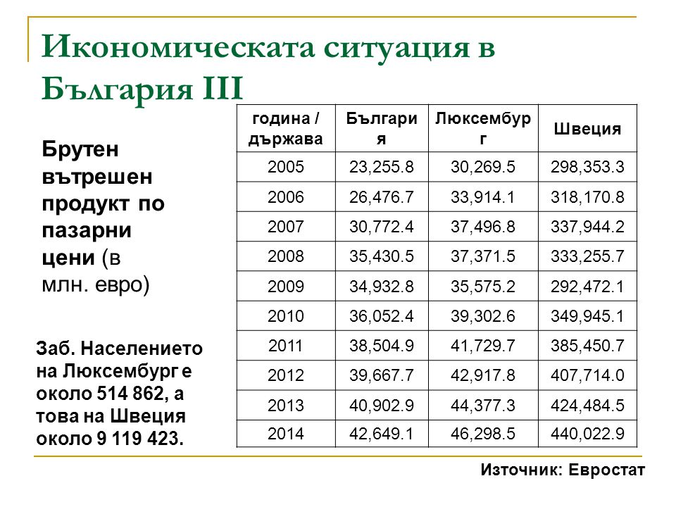 Икономическата ситуация в България III