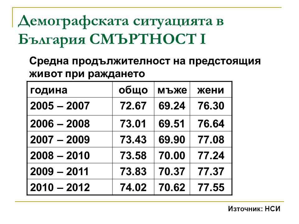 Демографската ситуацията в България СМЪРТНОСТ I