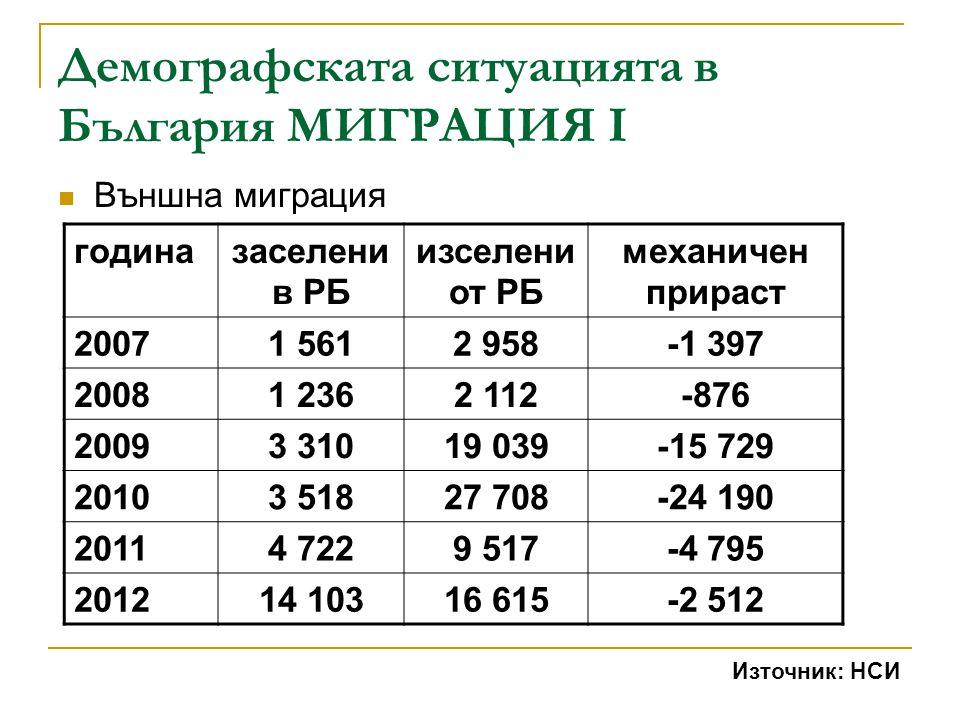 Демографската ситуацията в България МИГРАЦИЯ I
