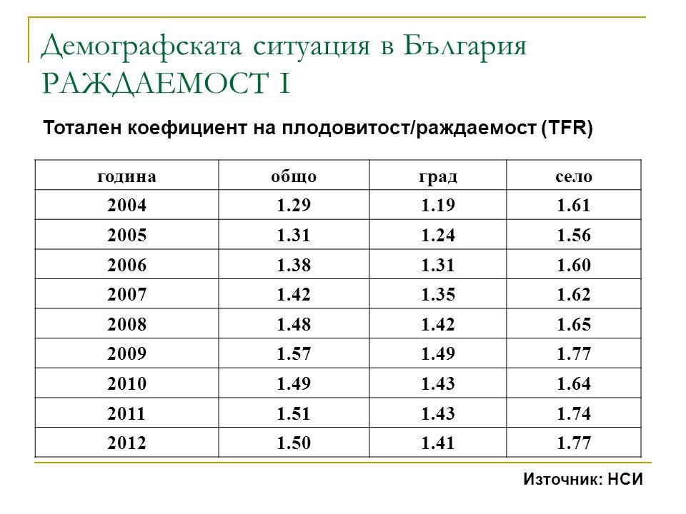Демографската ситуация в България РАЖДАЕМОСТ I