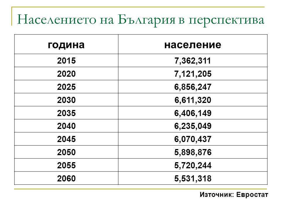 Населението на България в перспектива
