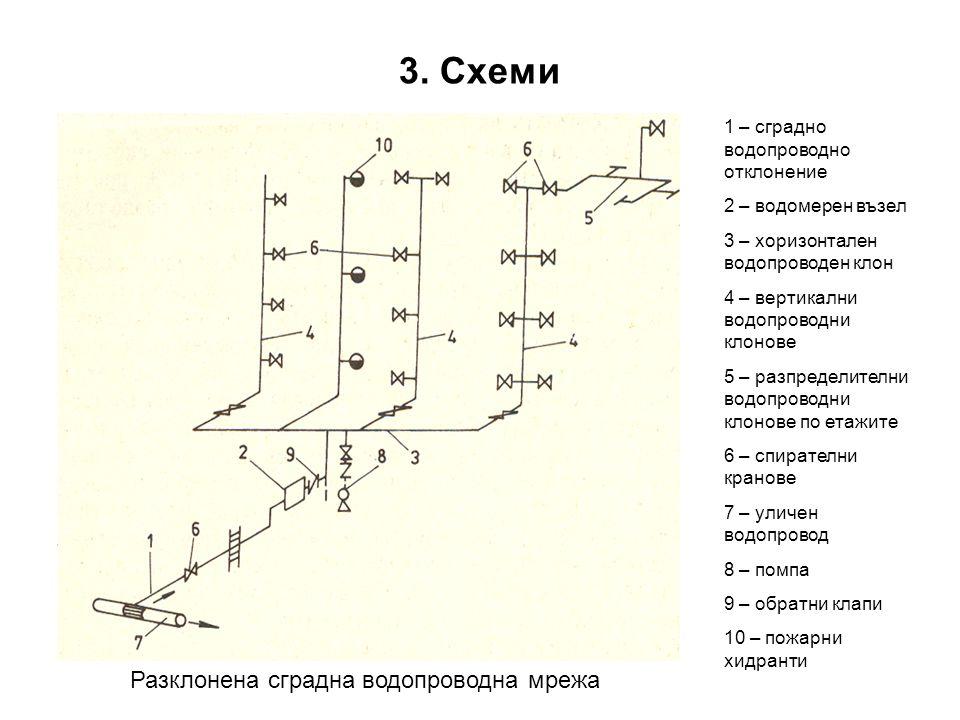 3. Схеми Разклонена сградна водопроводна мрежа