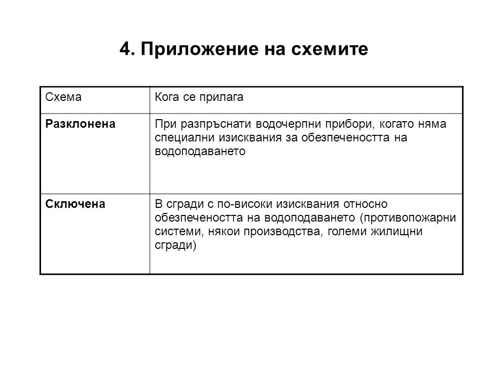 4. Приложение на схемите Схема Кога се прилага Разклонена