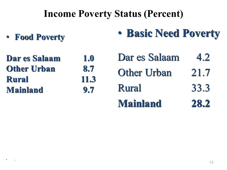 Income Poverty Status (Percent)