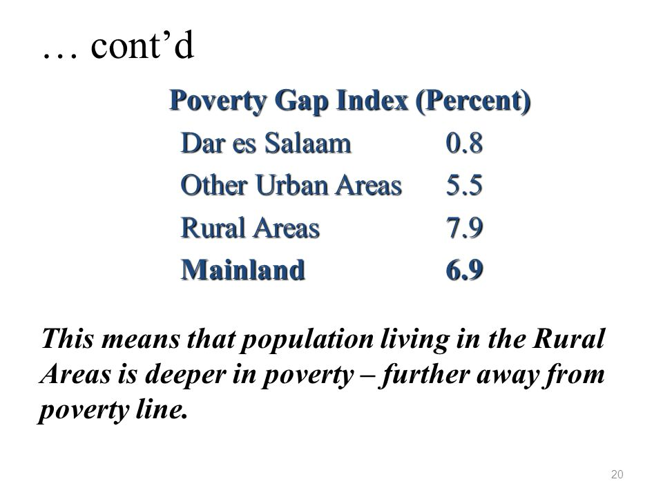 … cont'd Poverty Gap Index (Percent) Dar es Salaam 0.8