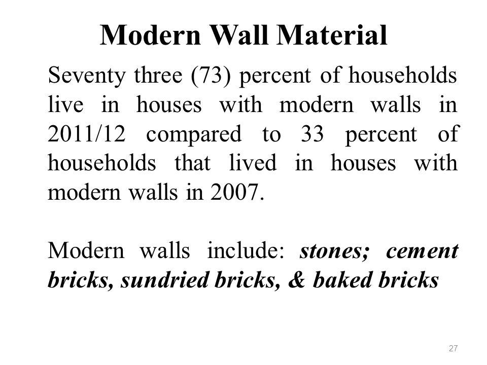 Modern Wall Material