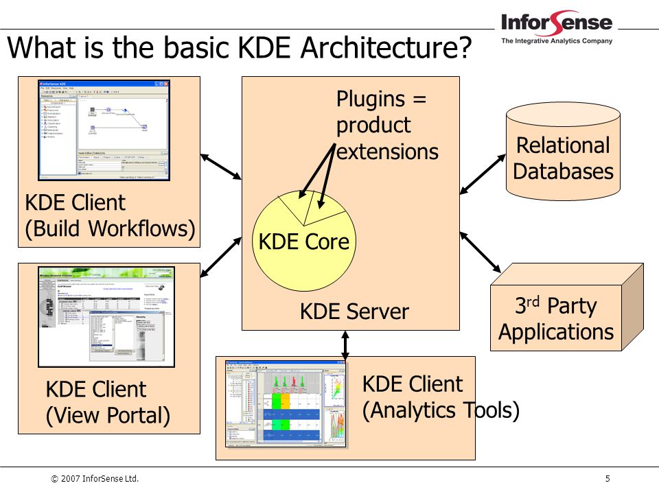What is the basic KDE Architecture
