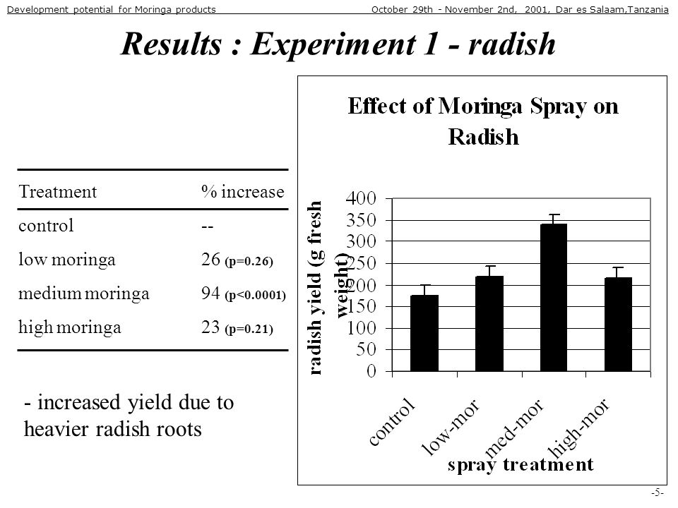 Results : Experiment 1 - radish