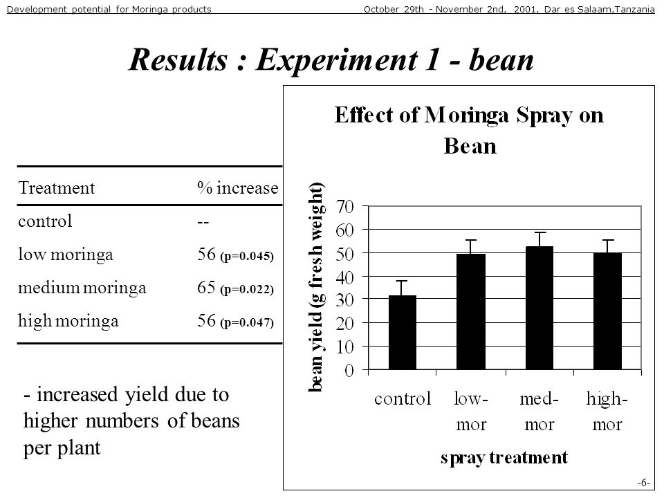 Results : Experiment 1 - bean